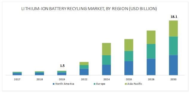 2025年全球锂离子电池回收市场规模将达122亿美元