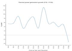 2019年4-12月印度燃煤发电量下降3% 系13年来首次