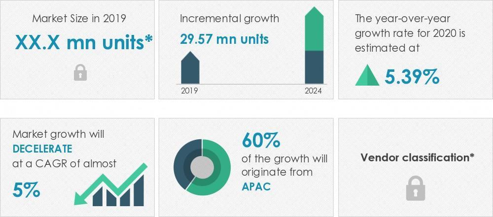 2020-2024年全球汽车电池市场年复合增长率近5%