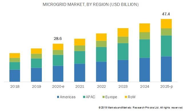 2020-2025全球微电网市场年复合增长率近10.6%