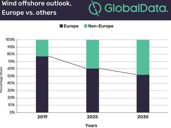 截止2019欧洲海上风电装机容量累计超22GW