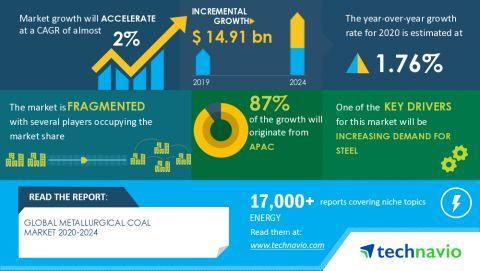 2020-2024年全球冶金煤市场规模预计增149亿美金