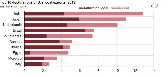 2019年美国煤炭出口量下降20% 动力煤降幅达到30%