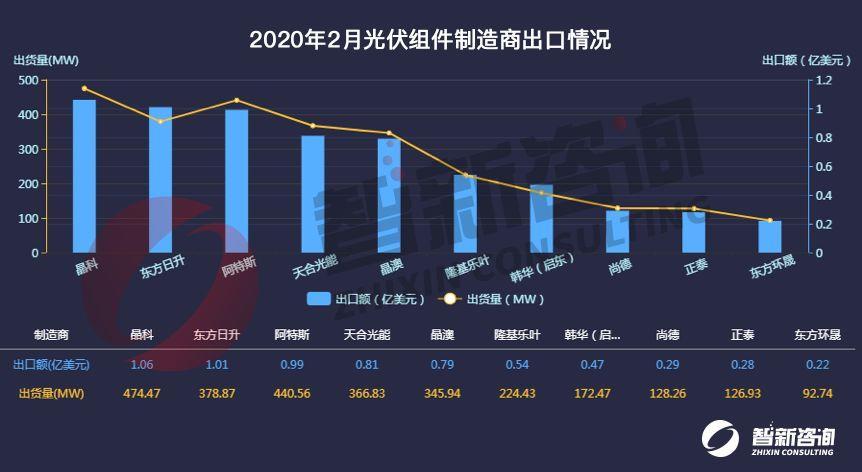 智新咨询:2月我国光伏组件总出货量达3.28GW