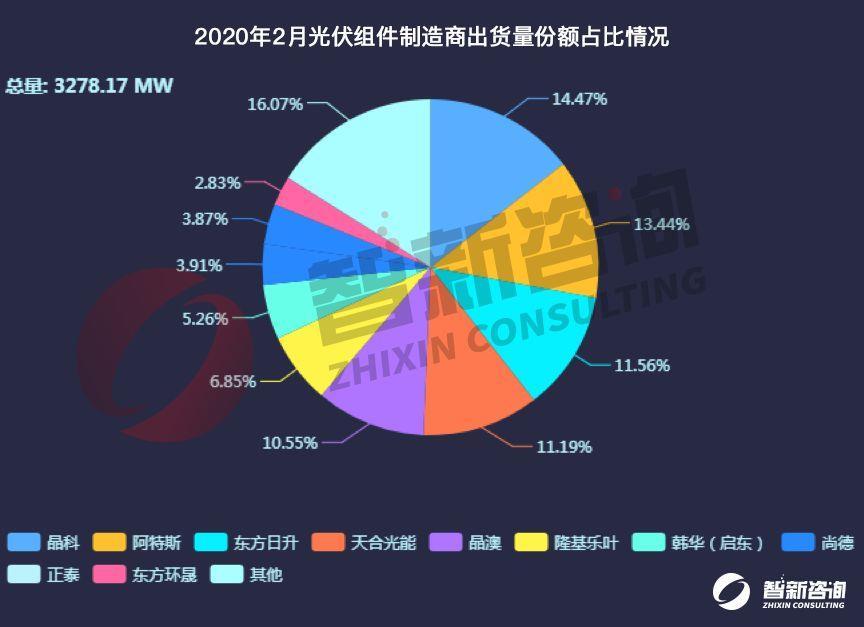 2月我国十强光伏组件制造商出口占总出口量83.93%