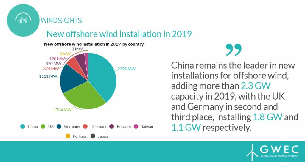 2019年全球新增海上风电6.1吉瓦 中国居世界第一