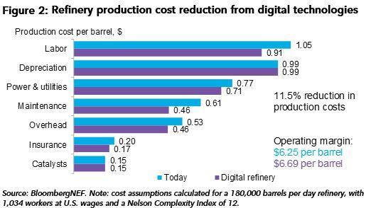 数字化管理帮助石油精炼成本降低10%以上