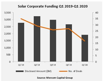疫情影响Q1全球太阳能企业融资下降31%至19亿美元