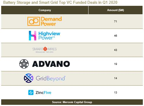 Q1全球电池存储、智网、能效企业筹资2.5亿美金 同比增20%