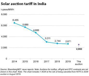 印度2GW太阳能招标顺利完成 报价低于去年平均水平