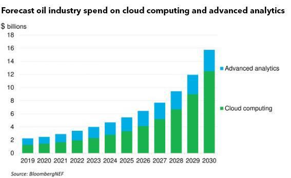 2030年油企对云计算与分析投入将达到157亿美金