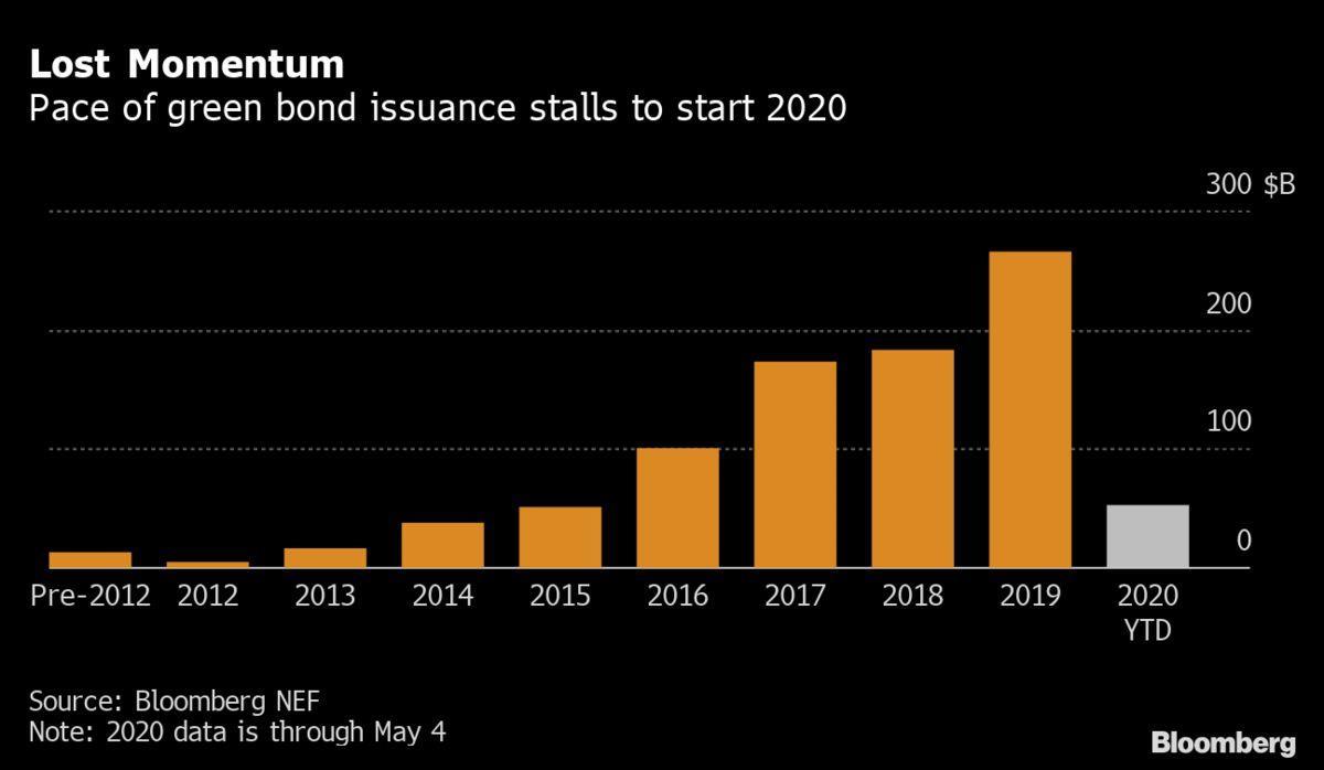 穆迪下调2020年绿色债券发行预测至1750-2250亿美元