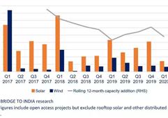 受疫情影響 印度新建可再生能源項目建設延期