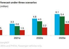 2020年電動乘用車銷量預計降18%至170萬輛