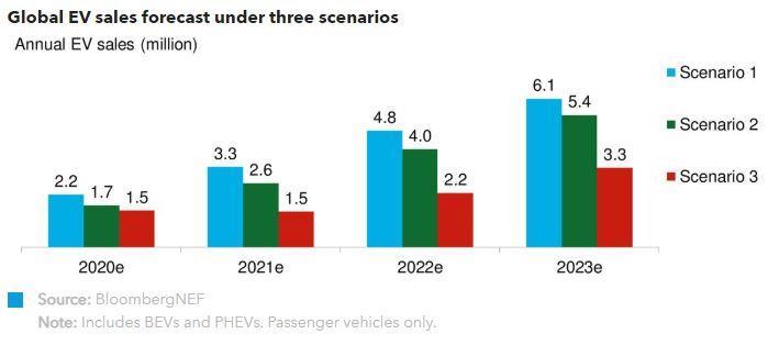 2020年全球电动乘用车销量预计降18%至170万辆