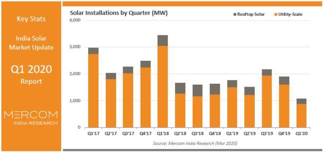 疫情爆发致印度Q1太阳能增长停滞 同比降幅近4成