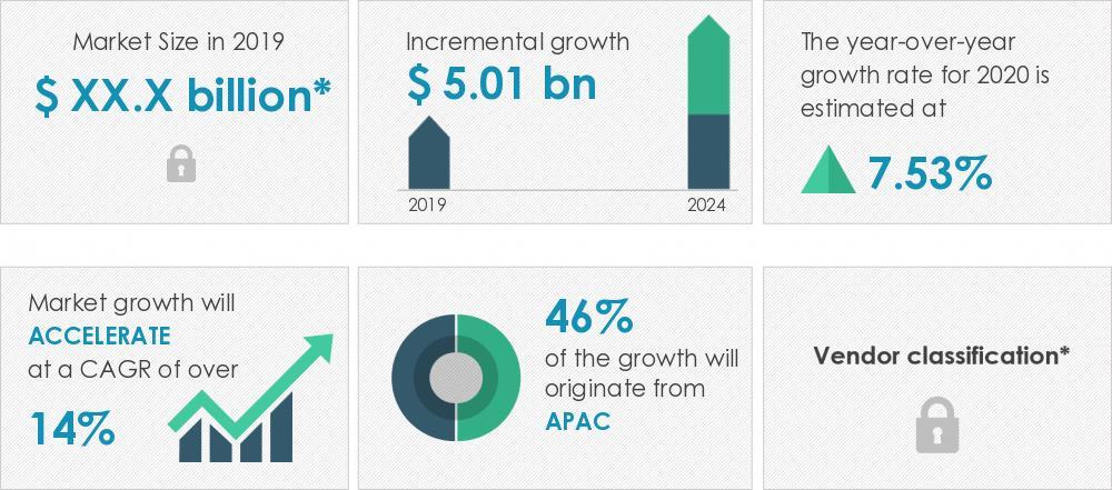 2020-2024全球车辆到电网市场年复合增率超14%