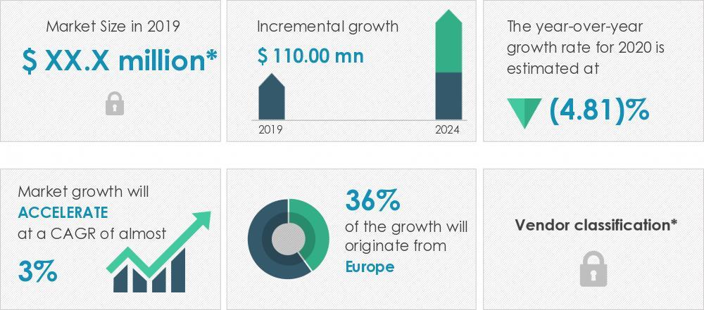 2020-24全球飞机发动机线缆市场年复合增约3%