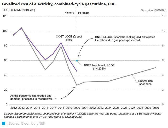 Covid-19大流行致英國天然氣發電成本下降27%