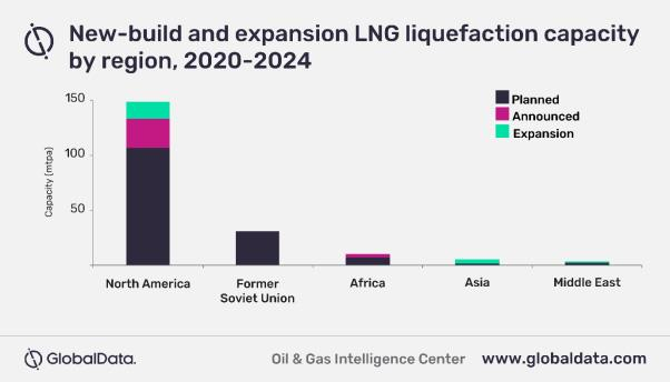 到2024年北美地区将占75%全球新增天然气液化产能