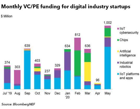 5月份全球数字产业初创企业获10亿美金融资 创新高