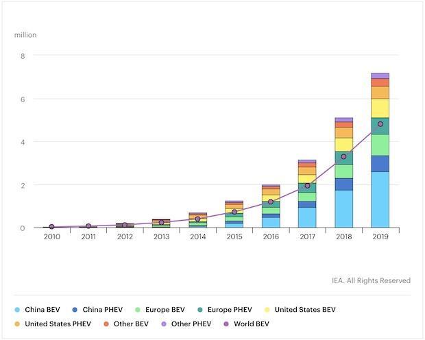 IEA:预计到2020年底全球电动汽车保有量将近1000万辆