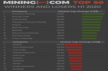 贵金属价格飙升 二季度TOP50矿企市值迅速回升