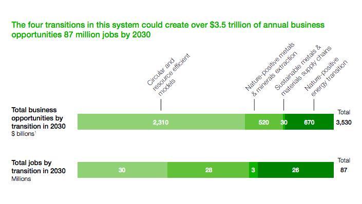 到2030年环境友好型采矿业有望创造3.5万亿美元大市场