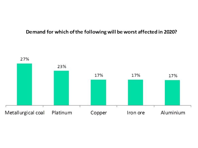Verdict民意测验结果:2020年冶金煤受影响最为严重