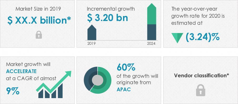 2020-24年全球高级铅酸电池市场规模有望增32亿美元