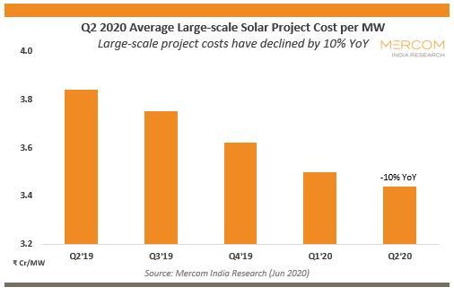 Q2大型太阳能和屋顶太阳能成本下降约10%