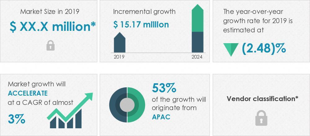 2020-2024全球电池分析仪市场规模年复合增3%