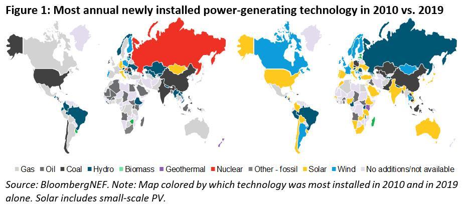 全球太阳能装机累计达651GW 成第四大电力来源