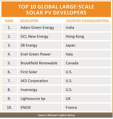 全球TOP10大型太阳能开发商公布 阿达尼位列第一