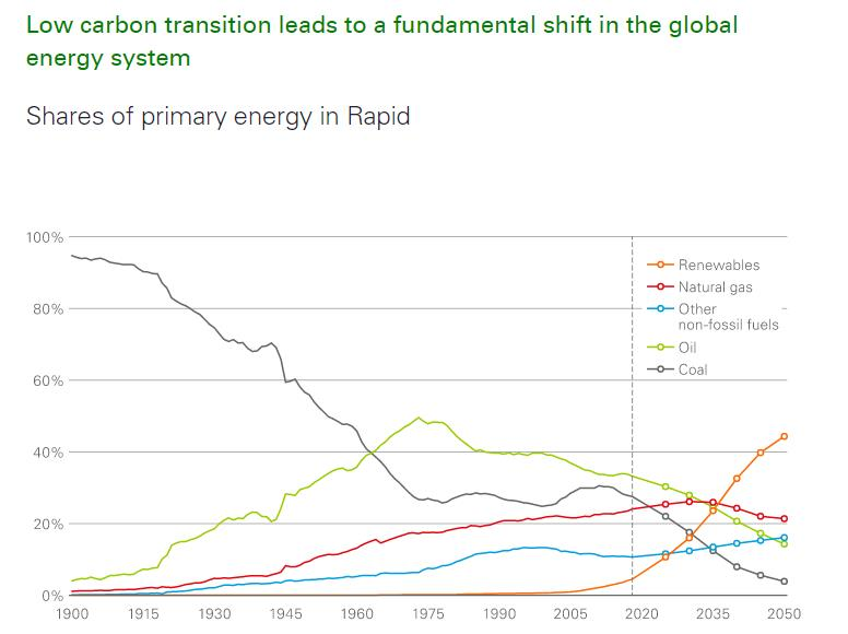 BP:印度石油消费预计在五年内停止增长
