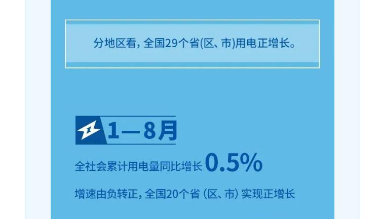 国家发改委:8月全国29个省区市用电正增长
