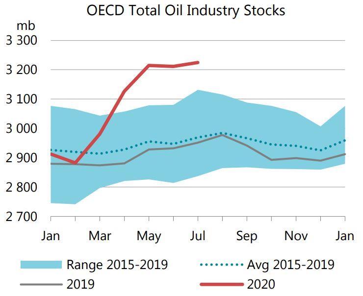 国际能源署:7月经合组织石油库存创纪录