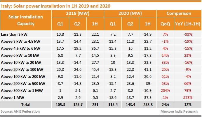 H1意大利新增可再生能源装机339MW 风电跌幅近九成