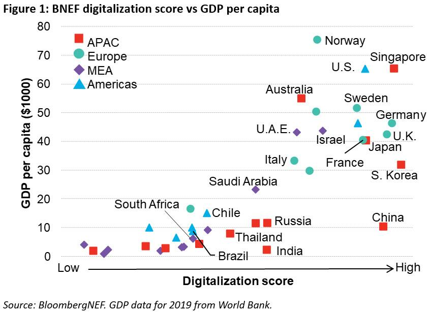 全球工业数字化排名发布 亚洲与欧洲国家领跑
