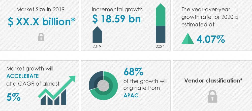 2020-2024年全球架空电缆市场年复合增率近5%