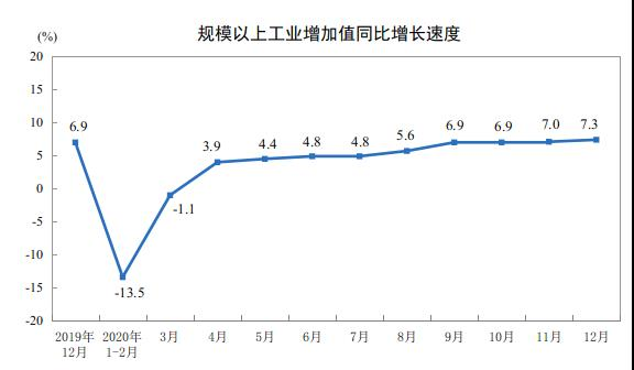 2020年12月份我国规模以上工业增加值增长7.3%