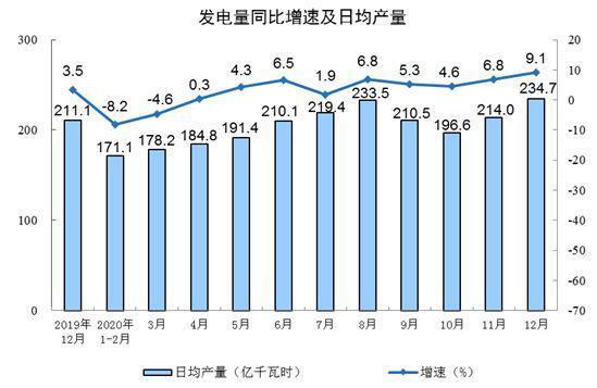 12月我国规模以上电力发电量7277亿千瓦时 同比增9.1%