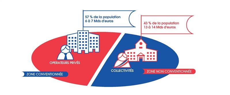 法国政府提高全国光纤网络项目THD资金支持