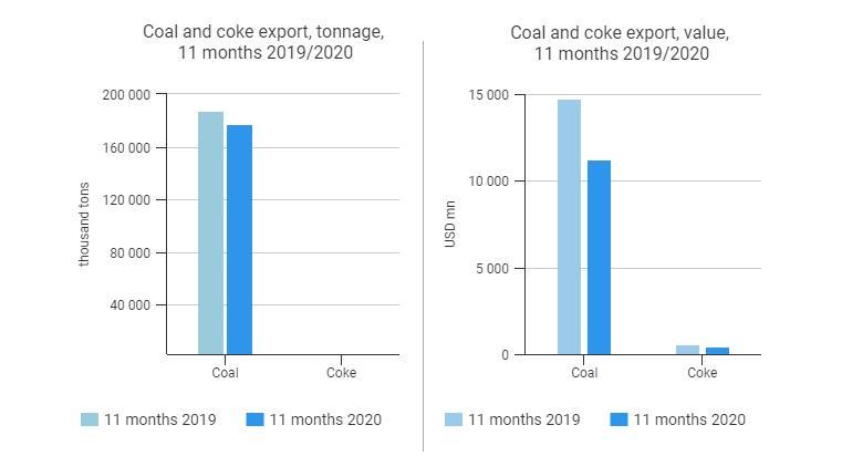 2020年1-11月俄罗斯煤炭出口了下降5.3%