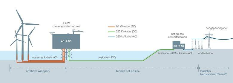 TenneT将于3月启动525千伏高压直流海缆招标
