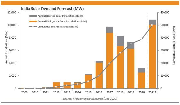2020年印度新增太阳能光伏装机3.2吉瓦 五年来最低