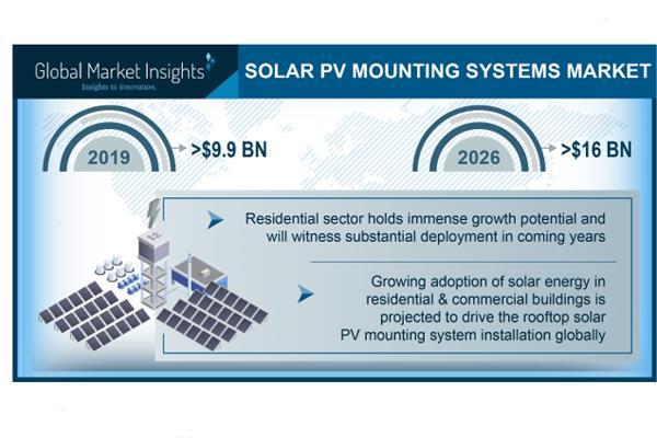 到2026全球光伏支架市场规模有望突破160亿美元