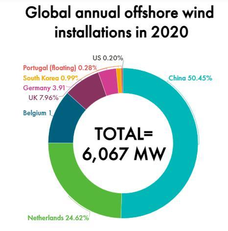 2020年全球新增海上风电6GW 中国占一半