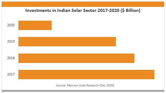 2020年印度太阳能行业吸引投资约28亿美元 同比降66%