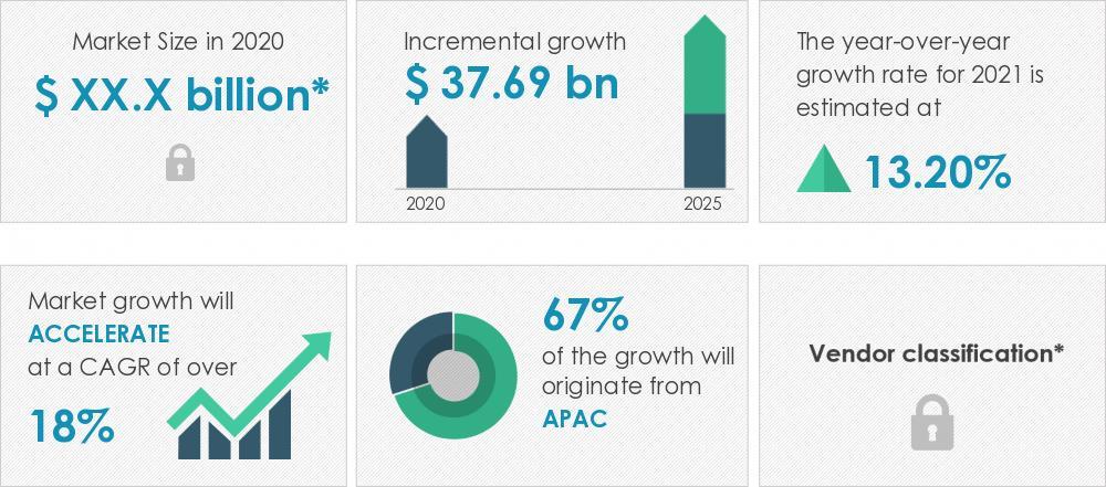 2021-2025全球电动汽车电池市场规模预计增377亿美元